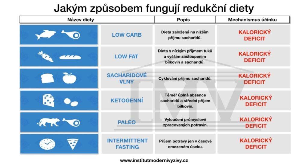 Všechny redukční diety totiž fungují na základním fyzikálním principu  označovaném jako CICO model (z anglického Calories-In e809431a46