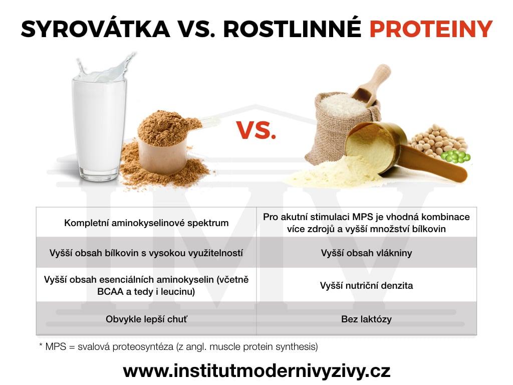 Syrovátka vs. rostlinné proteiny